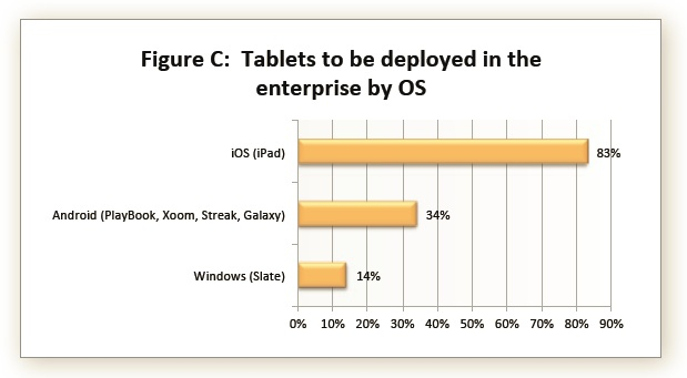 Tablets to be deployed in the enterprise by OS